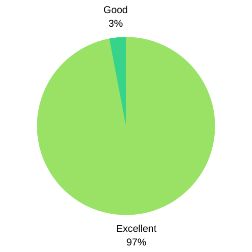 G5 Technologies Customer Service Results Pie Chart from Q2 2021. Shows 87% Excellent, 3% good